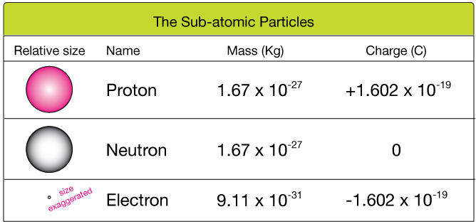 Atoms neutrons are particles that have the same mass its just slightly different as protons but have no charge they contribute only in a minor way to the urtaz Gallery
