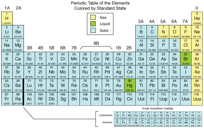 Periodic table other classifications urtaz Gallery