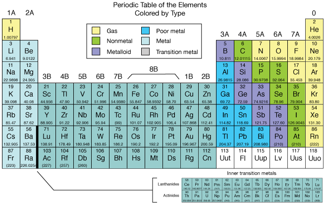 Periodic table metals nonmetals metalloids urtaz Images