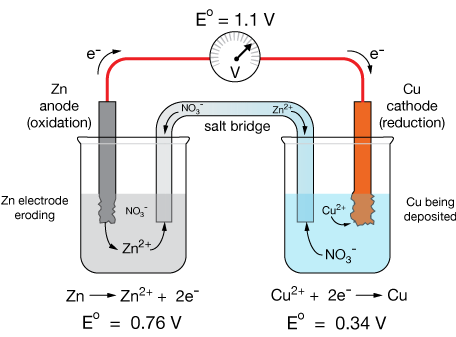 Electrochemistry immersed in each solution is a solid electrode zinc zn on the left and copper cu on the right in a battery oxidation occurs at the electrode ccuart Image collections