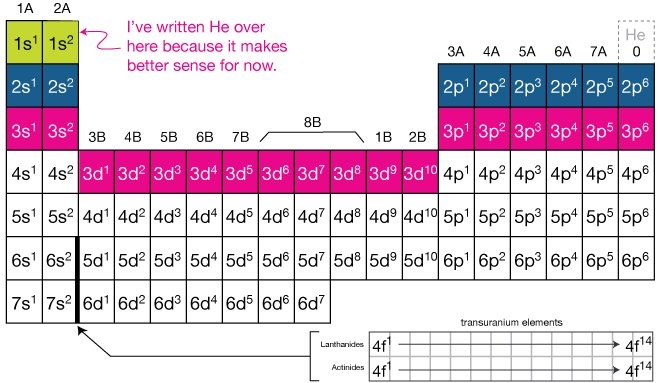 Periodic table - Periodic table electron configuration ...