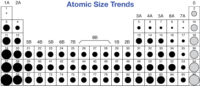 Periodic trends a periodic table of relative atomic sizes urtaz Gallery