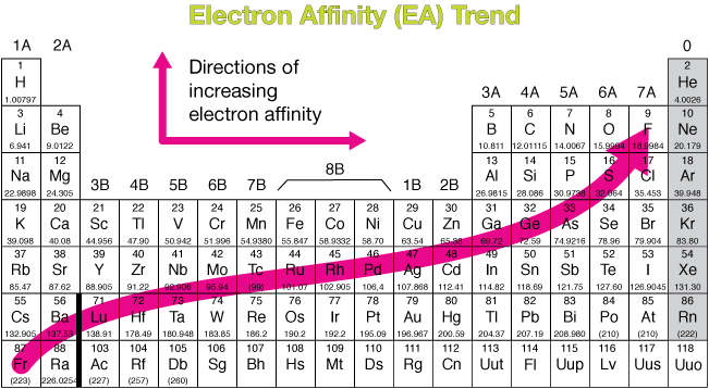 very similar to the electronegativity trend here ive made the noble gas elements gray to indicate that because of the full valence shell - Periodic Table Electronegativity Trend