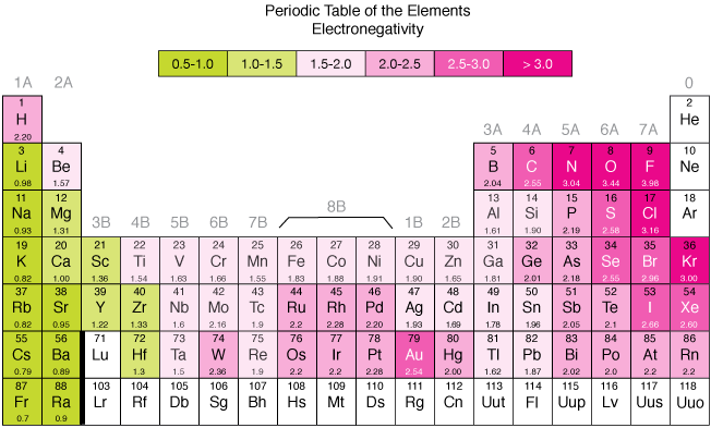 electronegativity - Periodic Table Electronegativity Trend