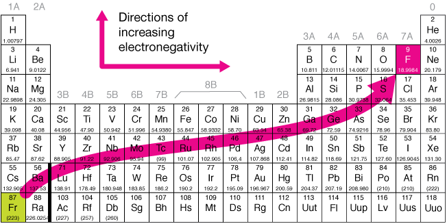 Periodic trends urtaz Image collections