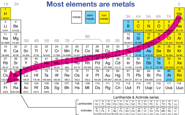 Periodic trends the periodic table below shows the metallic elements and the general at a glance trend in general as we move down and to the left elements become more urtaz Image collections