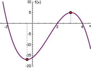 example 01 graph