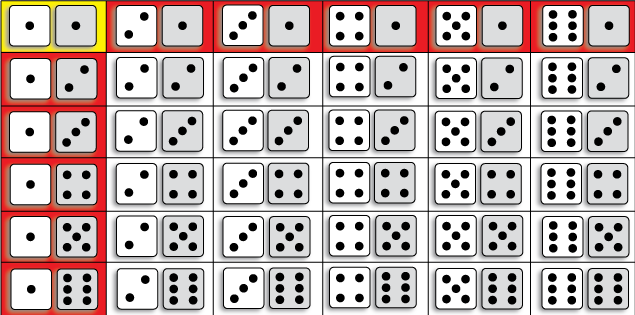 Dice 1 and 1