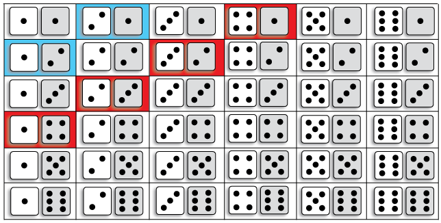 Dice figure 3 and 5