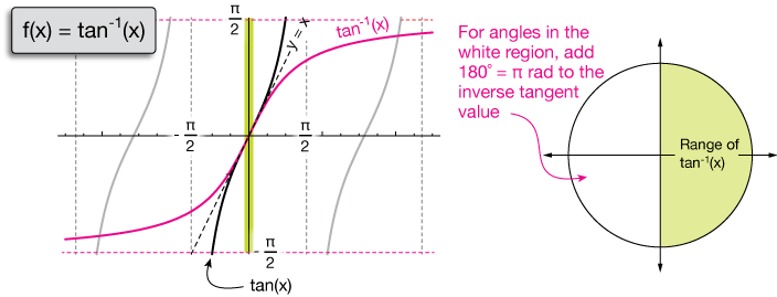 Inverse Sin Cos Tan Chart
