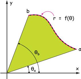 Area|polar functions
