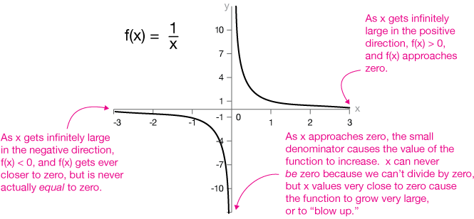 Rational functions always consider the symmetry ccuart Choice Image