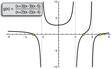 Rational functions the zeros of the numerator are the zeros of the function ccuart Choice Image