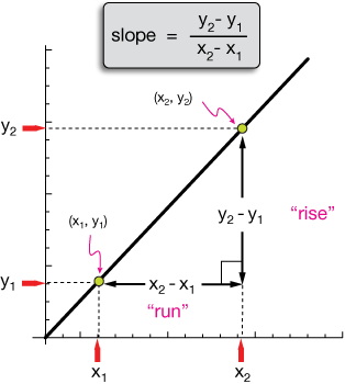slope definition graph
