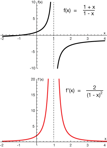 The derivative the graph of the derivative fx reflects that by being positive everywhere the derivative curve is also undefined at x 0 ccuart Images