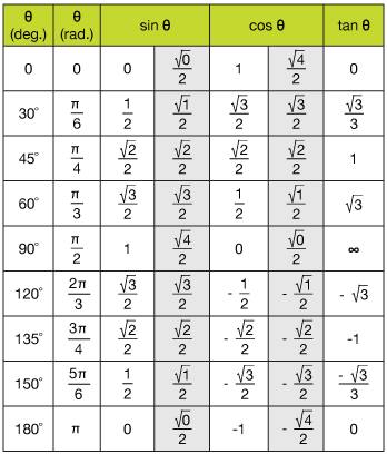 trig ratio chart trigonometry chart 0 360 trigonometry angle chart trigonometric worksheets. Black Bedroom Furniture Sets. Home Design Ideas