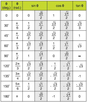 trig angle values chart: Trigonometry