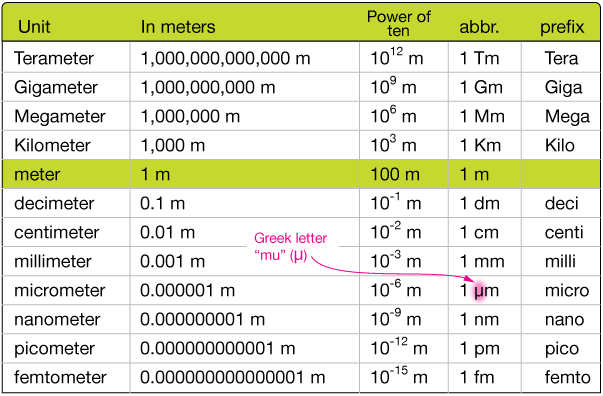 Image Result For Meters Above The