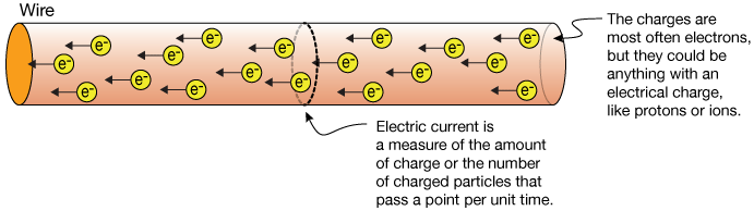 Units Of Charge And Cur
