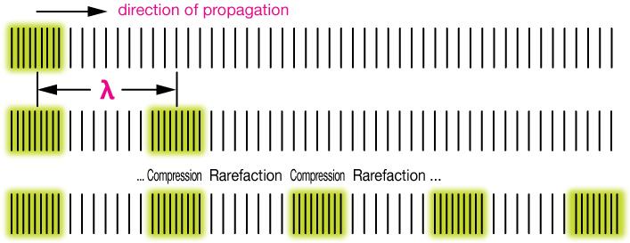 compression rarefaction