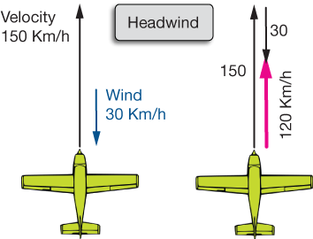 Velocity now lets turn that headwind into a tailwind or pushing wind the vector diagram is shown below this time the 30 kmh wind vector adds to the velocity of ccuart Image collections