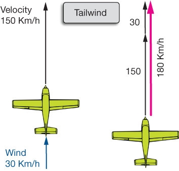 Airplanevectors2g the vector diagram is shown below this time the 30 kmh wind vector adds to the velocity of the plane for a total velocity of 180 kmh ccuart Choice Image