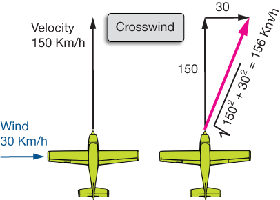 Airplanevectors3g finally lets let the wind hit the plane at an odd angle so that if we want the new velocity vector we have to solve a law of cosines problem ccuart Image collections