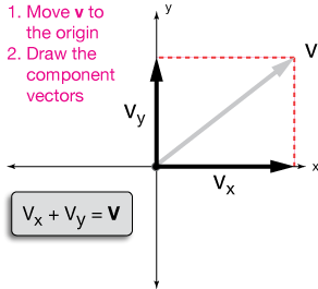Velocity notice that the vector sum of vx and vy added in either order because vector addition is commutative is just our velocity vector v ccuart Choice Image