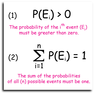 Probability rules 1 & 2